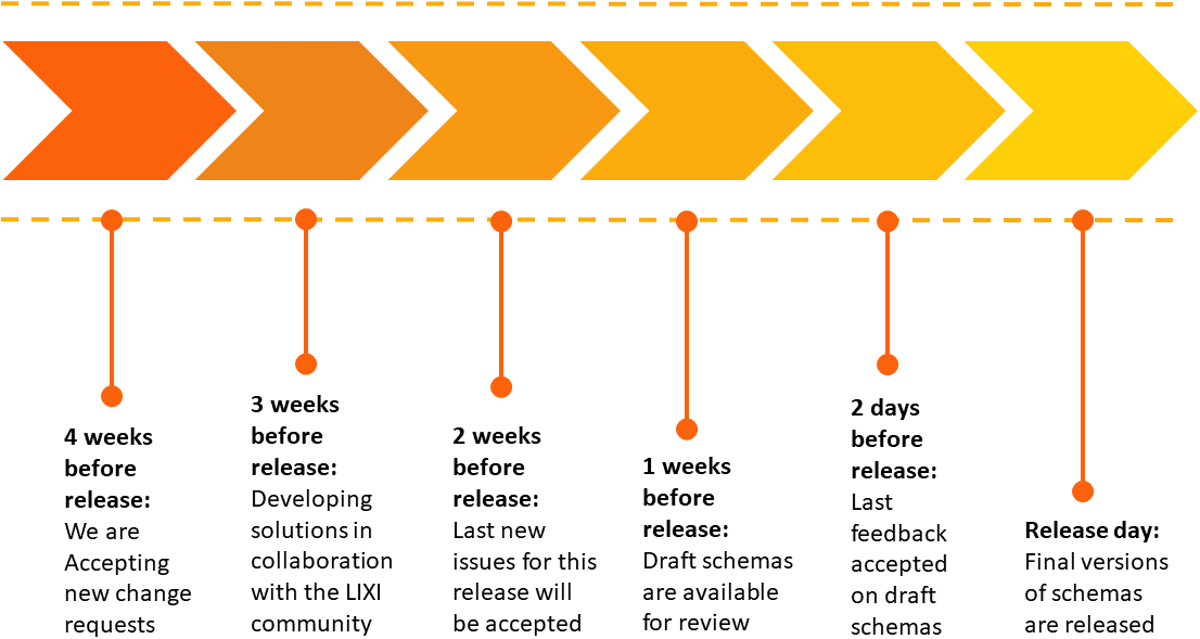 Timeline of a LIXI2 Release